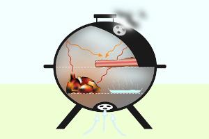 Handelt es sich um einen Holzkohlegrill, kann der Kugelgrill zum indirekten Grillen verwendet werden