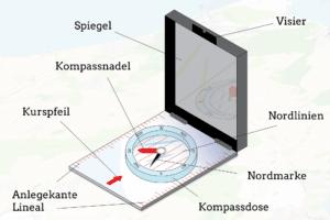 Die Bestandteile vom Kompass sind bei Test-Modellen meist ähnlich.